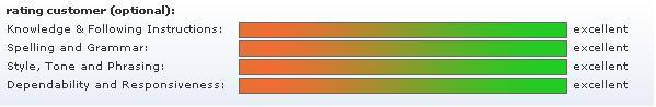 Textbroker.com 's Client Rating Chart